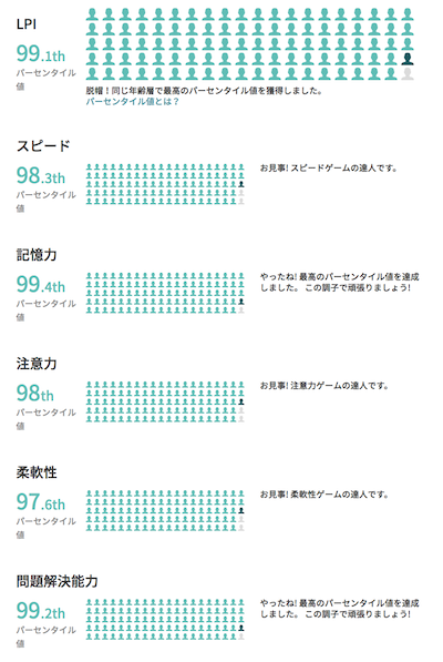 SatoruHirose_20150110_Lumosity